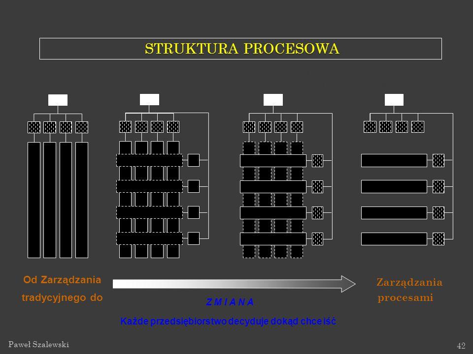 Paweł Szalewski 42 STRUKTURA PROCESOWA STRUKTURA PROCESOWA Zarządzania procesami Organizacja funkcjonalna - zidentyfikowane procesy Organizacja funkcj
