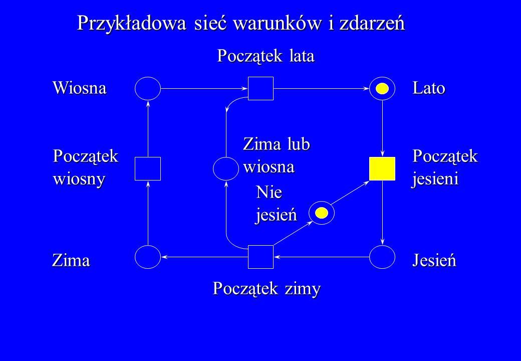 Przykładowa sieć warunków i zdarzeń Przykładowa sieć warunków i zdarzeń Wiosna Początek lata Lato Początekjesieni Jesień Początek zimy Zima lub wiosna