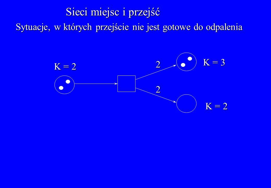 Sieci miejsc i przejść Sytuacje, w których przejście nie jest gotowe do odpalenia K = 2 K = 3 K = 2 2 2