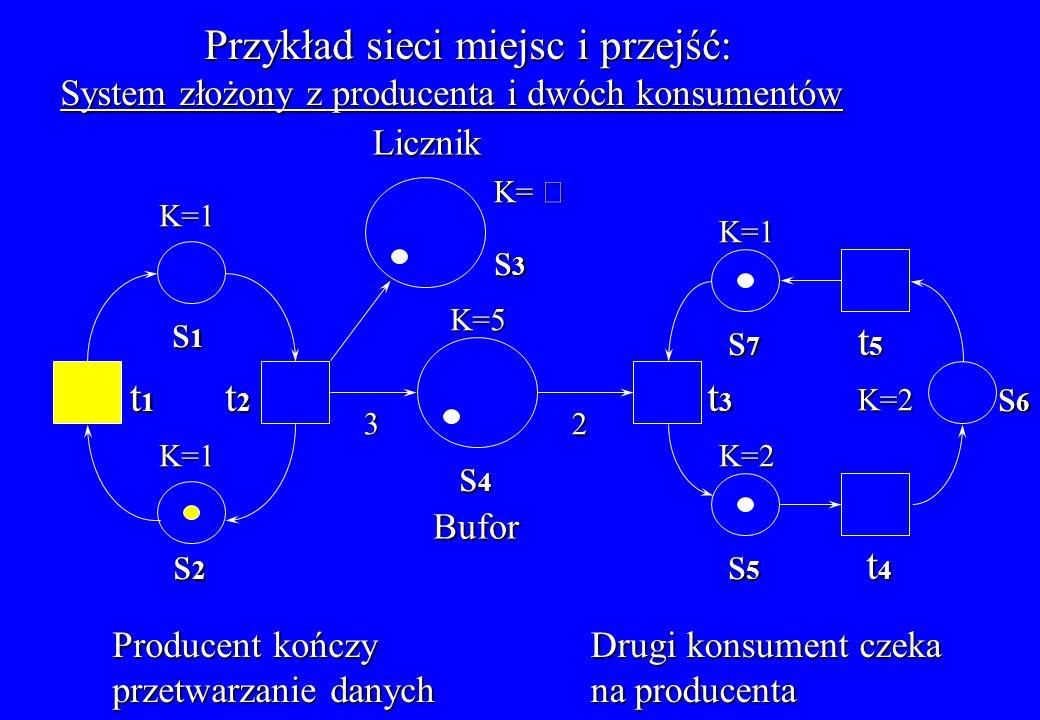 Przykład sieci miejsc i przejść: System złożony z producenta i dwóch konsumentów Producent kończy przetwarzanie danych Bufor Licznik t1t1t1t1 t2t2t2t2