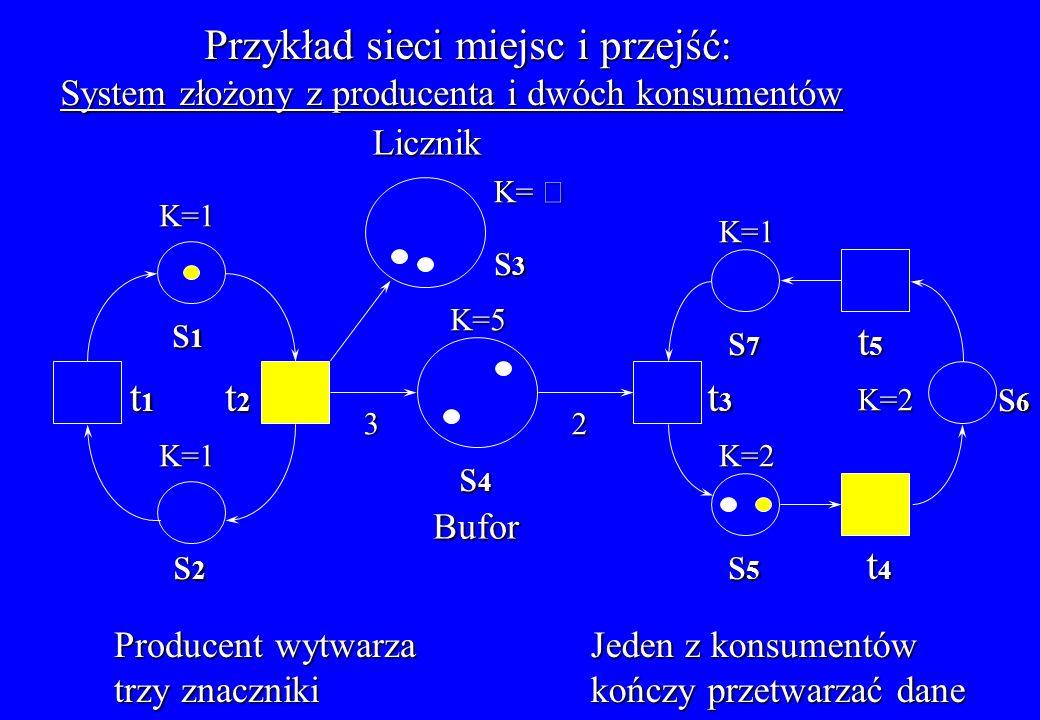 Przykład sieci miejsc i przejść: System złożony z producenta i dwóch konsumentów Bufor Licznik t1t1t1t1 t2t2t2t2 s1s1s1s1 s2s2s2s2 K=1 K=1 s6 s6 s6 s6