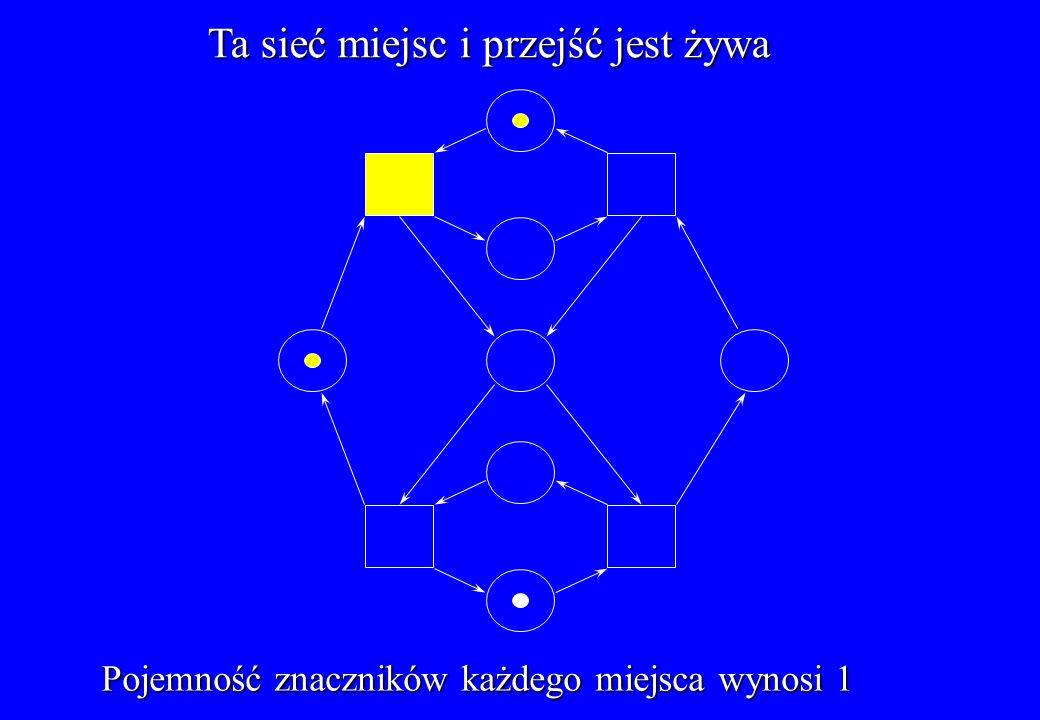 Ta sieć miejsc i przejść jest żywa Pojemność znaczników każdego miejsca wynosi 1