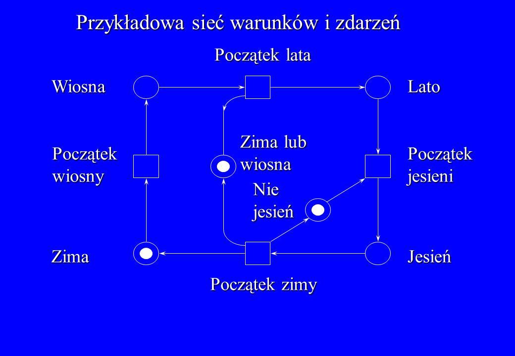 Przykład sieci miejsc i przejść: System złożony z producenta i dwóch konsumentów Bufor Licznik t1t1t1t1 t2t2t2t2 s1s1s1s1 s2s2s2s2 K=1 K=1 s6 s6 s6 s6 s5s5s5s5 s3s3s3s3 s4s4s4s4 K= K= K=5 t4t4t4t4 t5t5t5t5 t3t3t3t3 s7s7s7s7 K=2 K=2 K=1 32 Jeden z konsumentów kończy przetwarzać dane Producent wytwarza trzy znaczniki