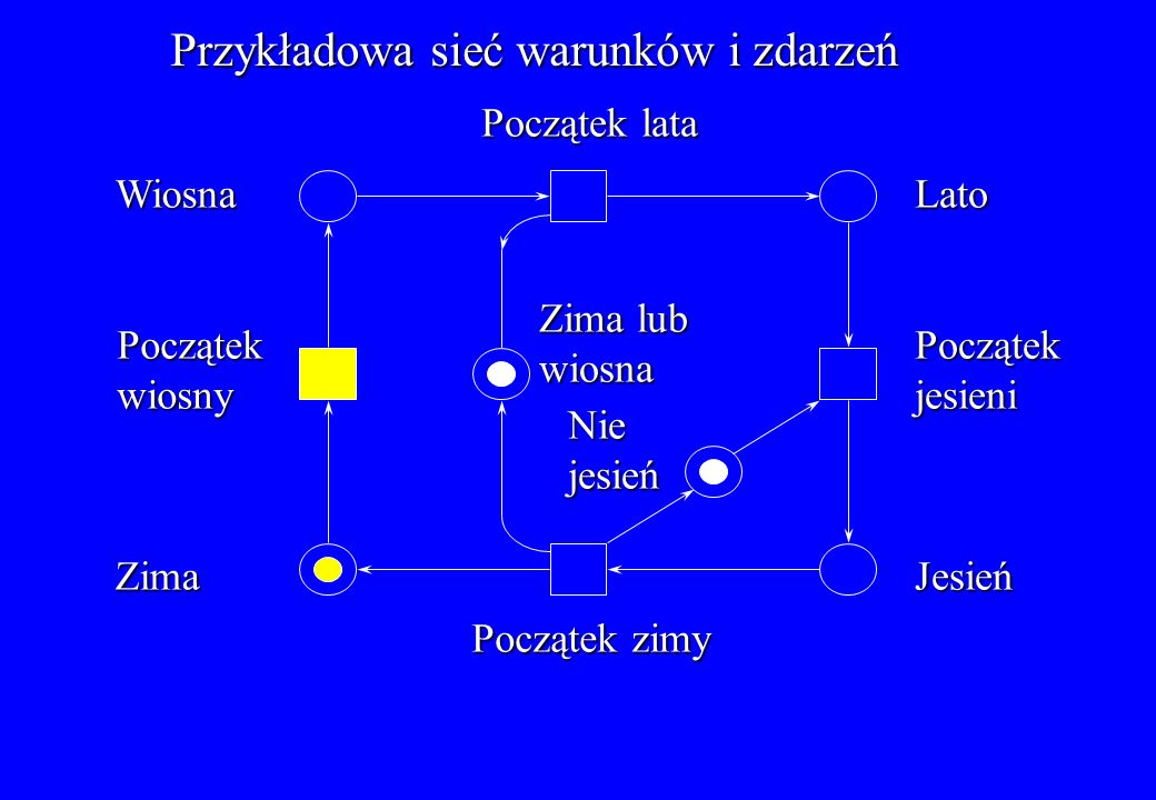 Przykład sieci miejsc i przejść: System złożony z producenta i dwóch konsumentów Producent przetwarza dane Bufor Drugi konsument czeka na producenta Licznik t1t1t1t1 t2t2t2t2 s1s1s1s1 s2s2s2s2 K=1 K=1 s6 s6 s6 s6 s5s5s5s5 s3s3s3s3 s4s4s4s4 K= K= K=5 t4t4t4t4 t5t5t5t5 t3t3t3t3 s7s7s7s7 K=2 K=2 K=1 32