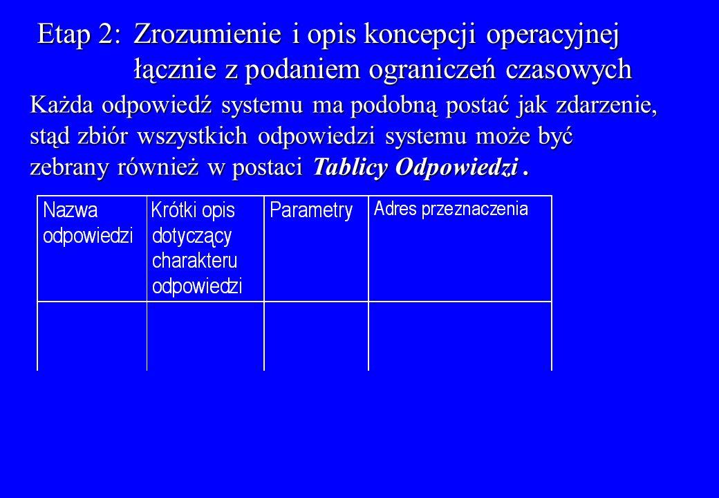 Etap 2:Zrozumienie i opis koncepcji operacyjnej łącznie z podaniem ograniczeń czasowych Każda odpowiedź systemu ma podobną postać jak zdarzenie, stąd