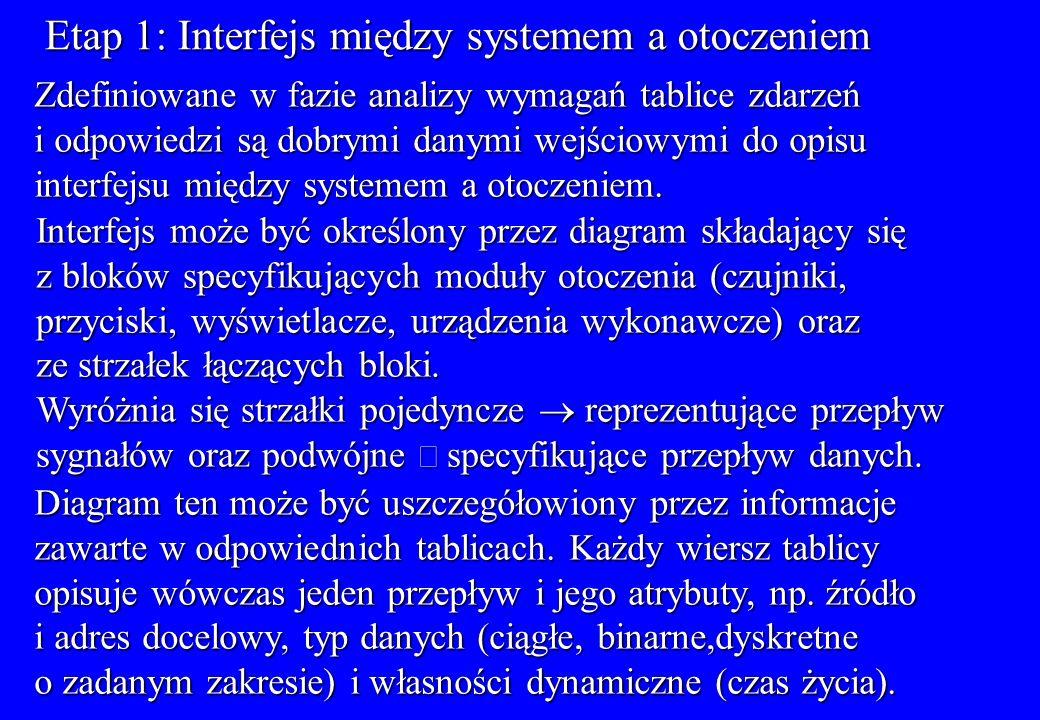 Etap 1: Interfejs między systemem a otoczeniem Zdefiniowane w fazie analizy wymagań tablice zdarzeń i odpowiedzi są dobrymi danymi wejściowymi do opis