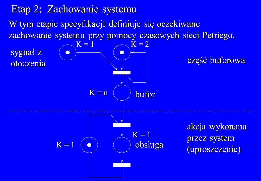 Etap 2: Zachowanie systemu W tym etapie specyfikacji definiuje się oczekiwane zachowanie systemu przy pomocy czasowych sieci Petriego. część buforowa