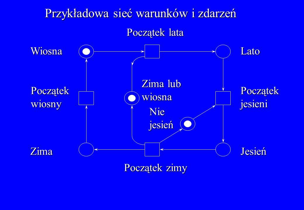 Przykład sieci miejsc i przejść: System złożony z producenta i dwóch konsumentów Bufor Licznik t1t1t1t1 t2t2t2t2 s1s1s1s1 s2s2s2s2 K=1 K=1 s6 s6 s6 s6 s5s5s5s5 s3s3s3s3 s4s4s4s4 K= K= K=5 t4t4t4t4 t5t5t5t5 t3t3t3t3 s7s7s7s7 K=2 K=2 K=1 32 Konsumenci przesuwają się w kolejce FIFO Producent kończy przetwarzanie danych