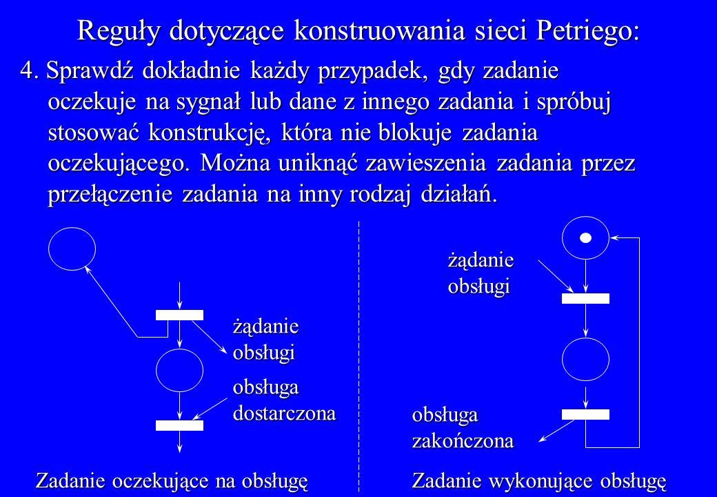 Reguły dotyczące konstruowania sieci Petriego: 4. Sprawdź dokładnie każdy przypadek, gdy zadanie oczekuje na sygnał lub dane z innego zadania i spróbu