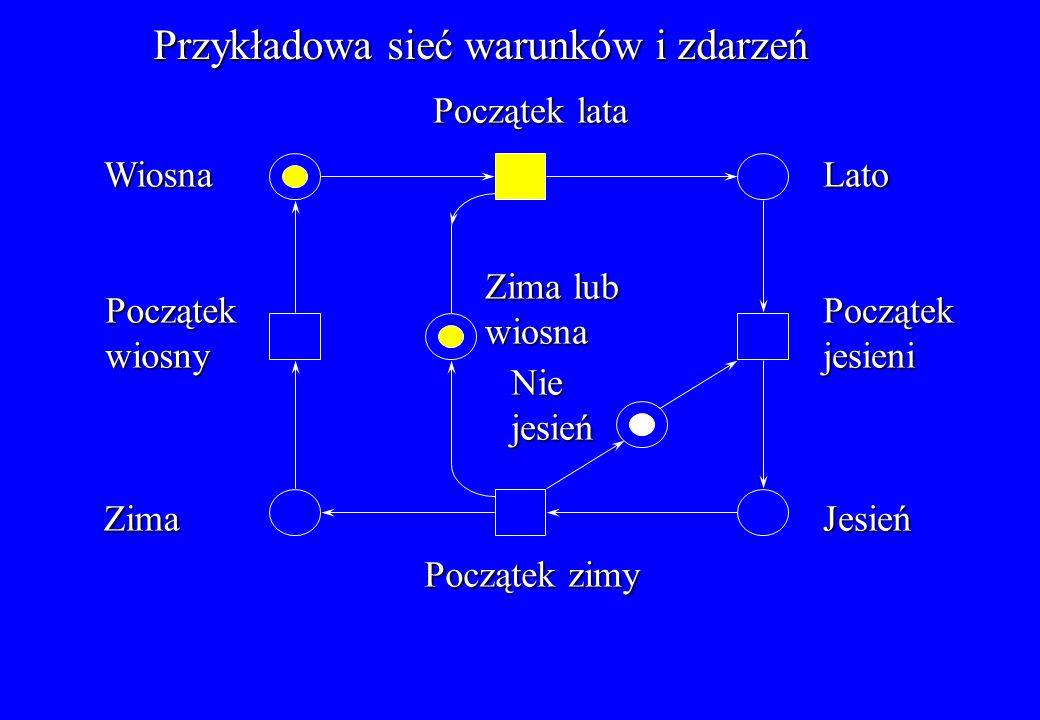 Przykład sieci miejsc i przejść: System złożony z producenta i dwóch konsumentów Producent czeka na opróżnienie bufora Bufor Licznik t1t1t1t1 t2t2t2t2 s1s1s1s1 s2s2s2s2 K=1 K=1 s6 s6 s6 s6 s5s5s5s5 s3s3s3s3 s4s4s4s4 K= K= K=5 t4t4t4t4 t5t5t5t5 t3t3t3t3 s7s7s7s7 K=2 K=2 K=1 32 Konsument w S7 może pobrać dwa znaczniki