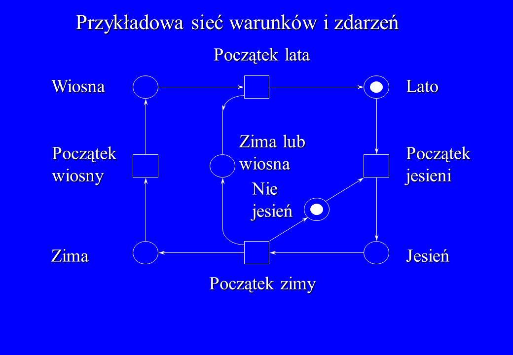 Przykład sieci miejsc i przejść: System złożony z producenta i dwóch konsumentów Bufor Licznik t1t1t1t1 t2t2t2t2 s1s1s1s1 s2s2s2s2 K=1 K=1 s6 s6 s6 s6 s5s5s5s5 s3s3s3s3 s4s4s4s4 K= K= K=5 t4t4t4t4 t5t5t5t5 t3t3t3t3 s7s7s7s7 K=2 K=2 K=1 32 Drugi konsument czeka na producenta Producent wytwarza trzy znaczniki