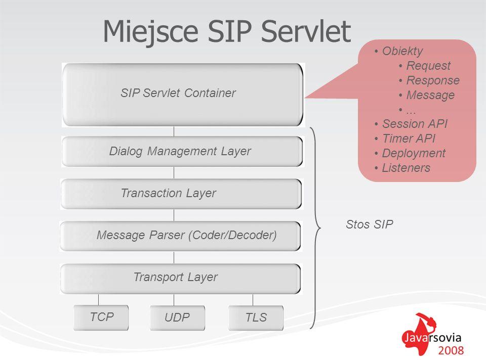 Miejsce SIP Servlet Transport Layer TCP UDPTLS Message Parser (Coder/Decoder) Transaction Layer Dialog Management Layer Stos SIP SIP Servlet Container