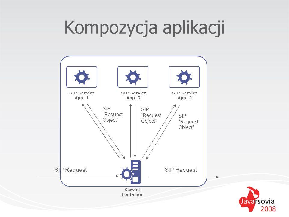SIP Request SIP Servlet App. 1 SIP Servlet App. 2 SIP Servlet App. 3 Servlet Container SIP Request Object Kompozycja aplikacji