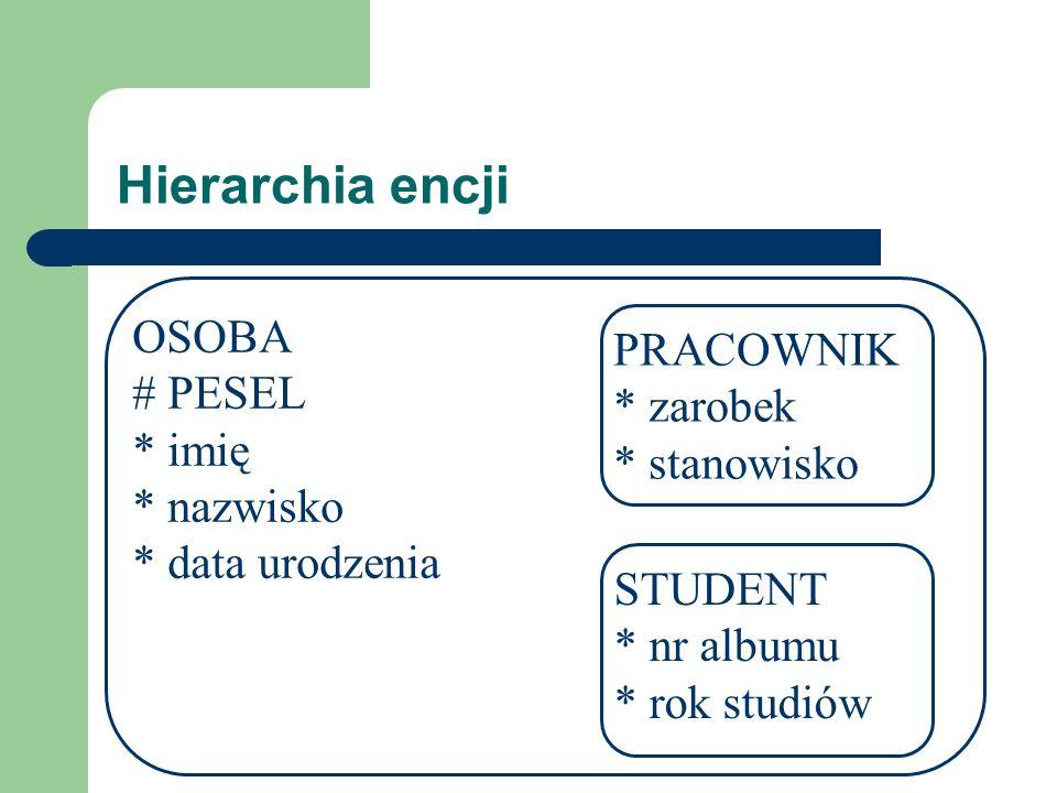 Hierarchia encji OSOBA # PESEL * imię * nazwisko * data urodzenia PRACOWNIK * zarobek * stanowisko STUDENT * nr albumu * rok studiów