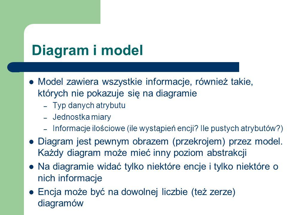 Diagram i model Model zawiera wszystkie informacje, również takie, których nie pokazuje się na diagramie – Typ danych atrybutu – Jednostka miary – Inf