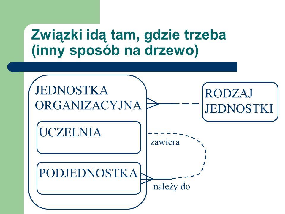 Związki idą tam, gdzie trzeba (inny sposób na drzewo) JEDNOSTKA ORGANIZACYJNA UCZELNIA PODJEDNOSTKA RODZAJ JEDNOSTKI należy do zawiera
