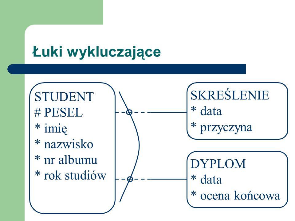 Łuki wykluczające STUDENT # PESEL * imię * nazwisko * nr albumu * rok studiów SKREŚLENIE * data * przyczyna DYPLOM * data * ocena końcowa