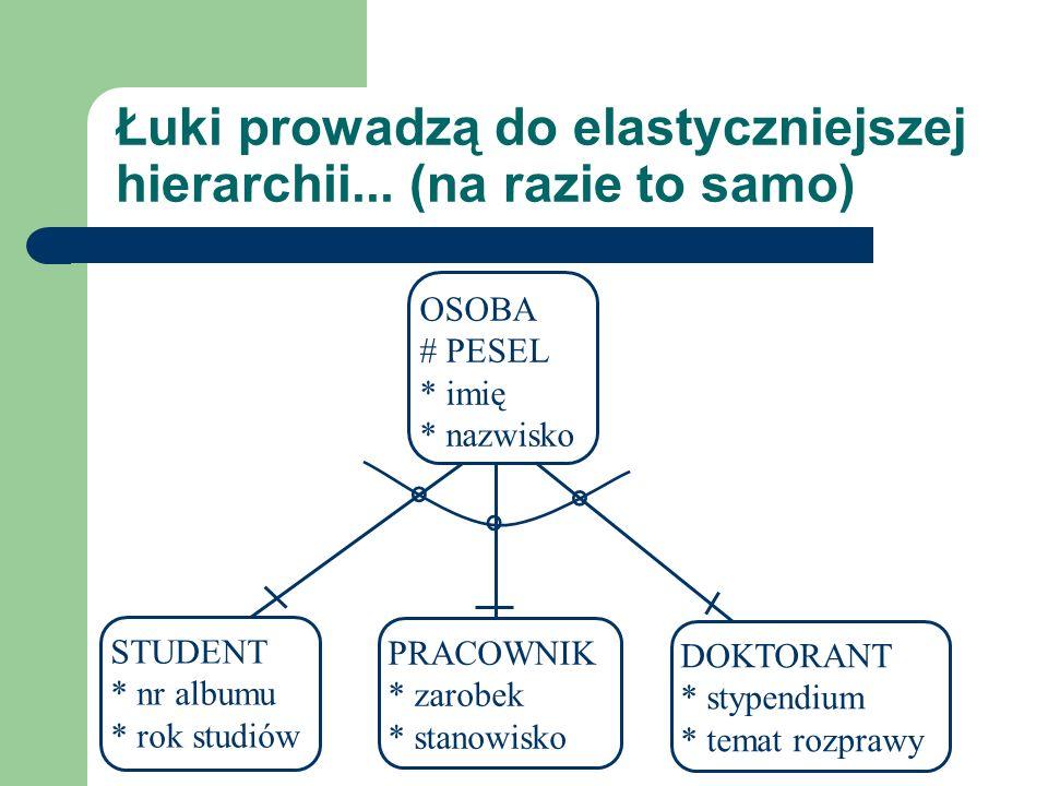 Łuki prowadzą do elastyczniejszej hierarchii... (na razie to samo) OSOBA # PESEL * imię * nazwisko PRACOWNIK * zarobek * stanowisko STUDENT * nr album
