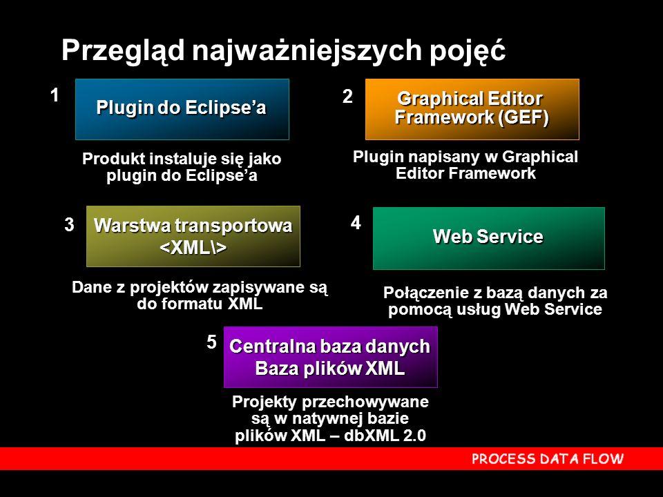 Plugin do Eclipsea Web Service Centralna baza danych Baza plików XML Warstwa transportowa <XML\> 1 2 4 5 3 Produkt instaluje się jako plugin do Eclipsea Produkt instaluje się jako plugin do Eclipsea Plugin napisany w Graphical Editor Framework Plugin napisany w Graphical Editor Framework Dane z projektów zapisywane są do formatu XML Dane z projektów zapisywane są do formatu XML Projekty przechowywane są w natywnej bazie plików XML – dbXML 2.0 Graphical Editor Framework (GEF) Przegląd najważniejszych pojęć Połączenie z bazą danych za pomocą usług Web Service