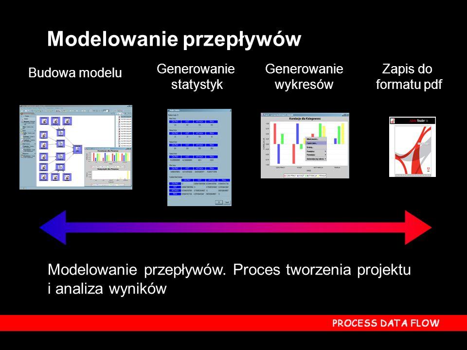 Modelowanie przepływów Budowa modelu Generowanie wykresów Generowanie statystyk Zapis do formatu pdf Modelowanie przepływów. Proces tworzenia projektu