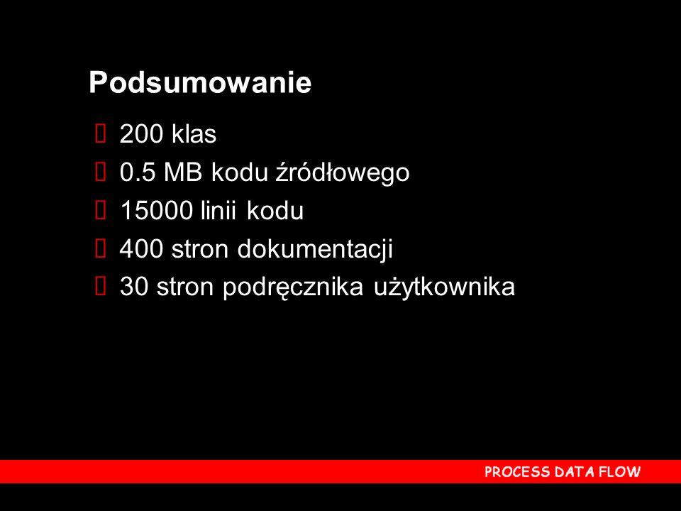 200 klas 0.5 MB kodu źródłowego 15000 linii kodu 400 stron dokumentacji 30 stron podręcznika użytkownika Podsumowanie