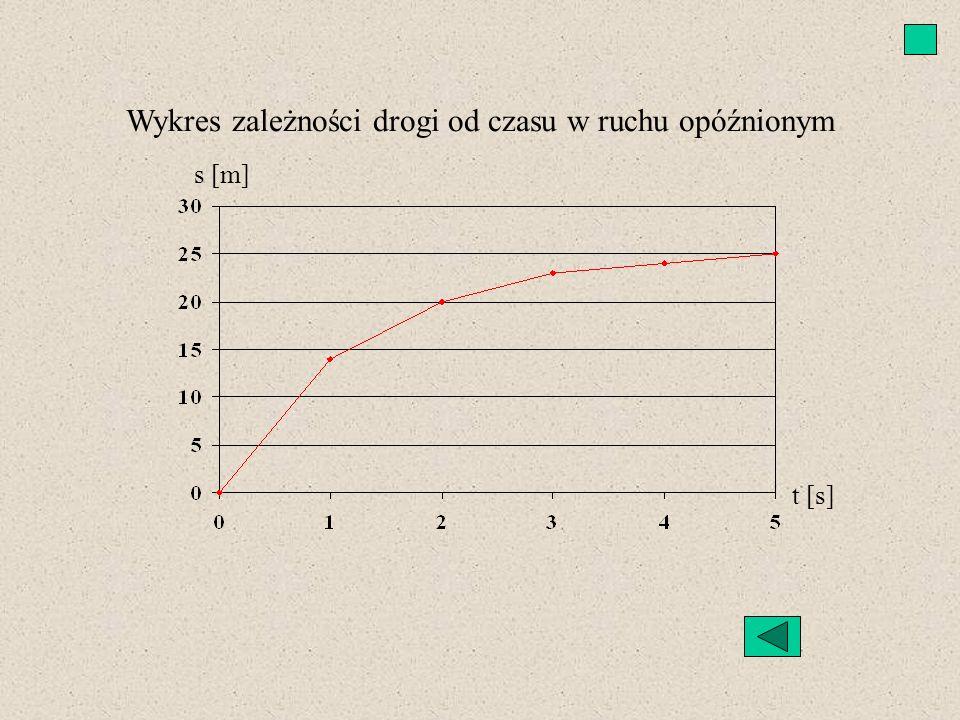 Wykres zależności drogi od czasu w ruchu opóźnionym s [m] t [s]