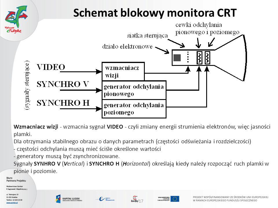 8/17 Schemat blokowy monitora CRT W monitorach kolorowych mamy trzy działa elektronowe (dla każdego koloru składowego Red Green Blue) - trzy sygnały VIDEO - R, G i B, a warstwa luminoforu składa się z plamek czerwonych, zielonych i niebieskich.