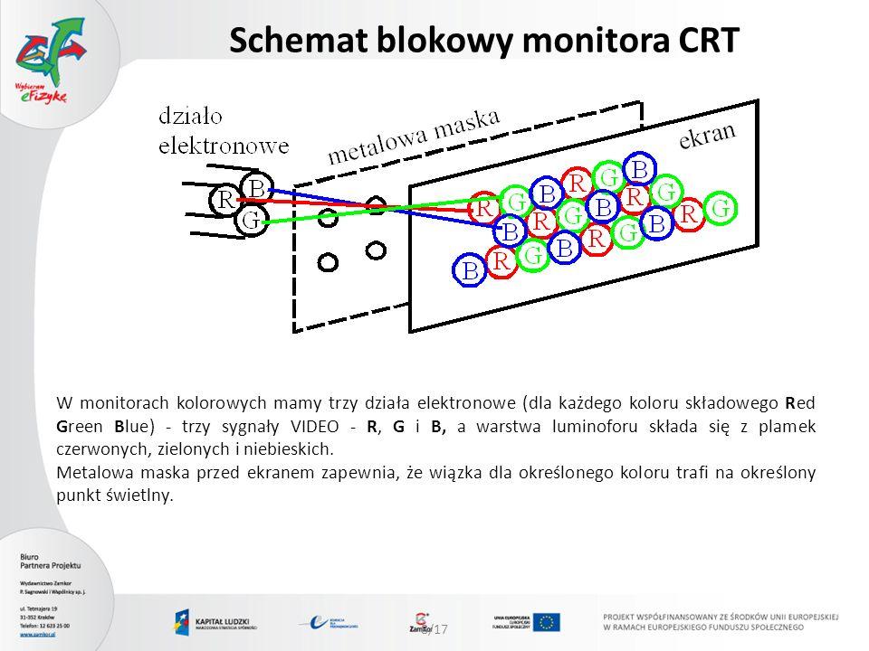 9/17 Jakość monitora Częstość odświeżania - jest ograniczona górną częstością generatora odchylania poziomego i pasmem przenoszenia wzmacniacza wizji.