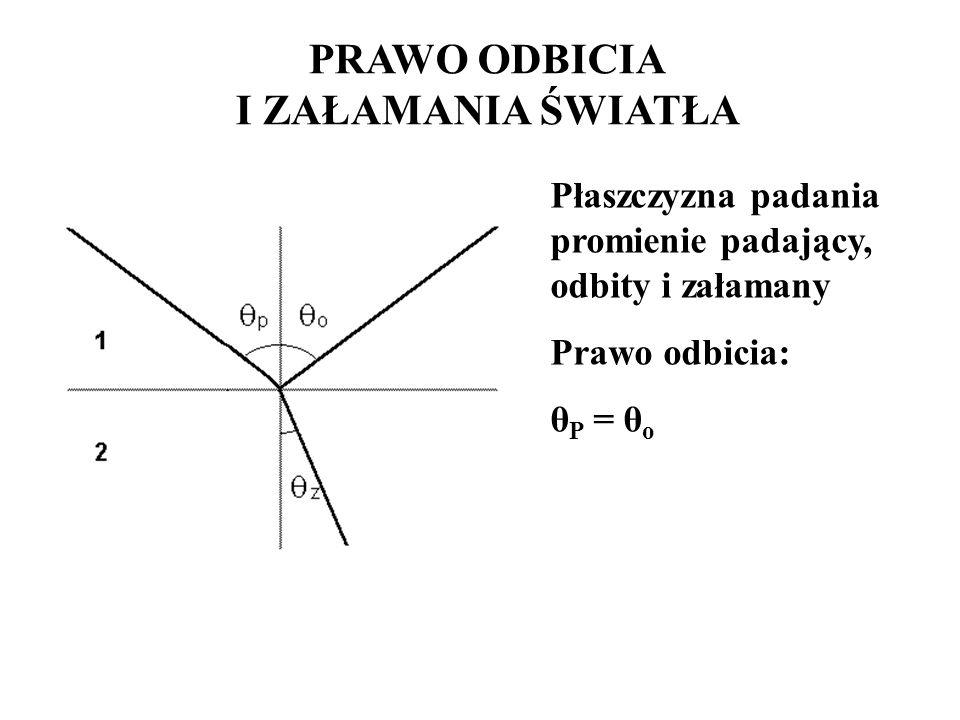 PRAWO ODBICIA I ZAŁAMANIA ŚWIATŁA Płaszczyzna padania promienie padający, odbity i załamany Prawo odbicia: θ P = θ o