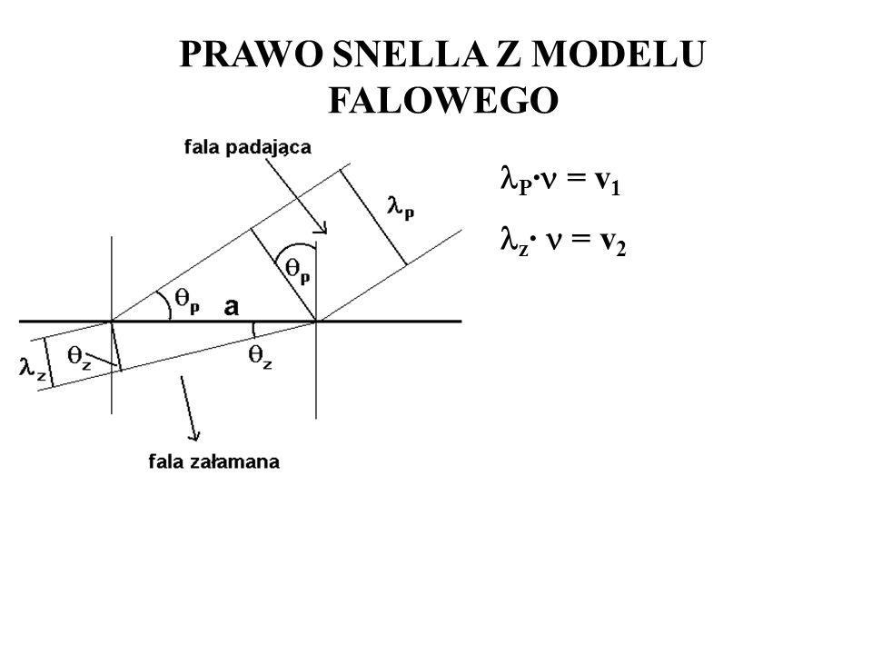 PRAWO SNELLA Z MODELU FALOWEGO P · = v 1 z · = v 2
