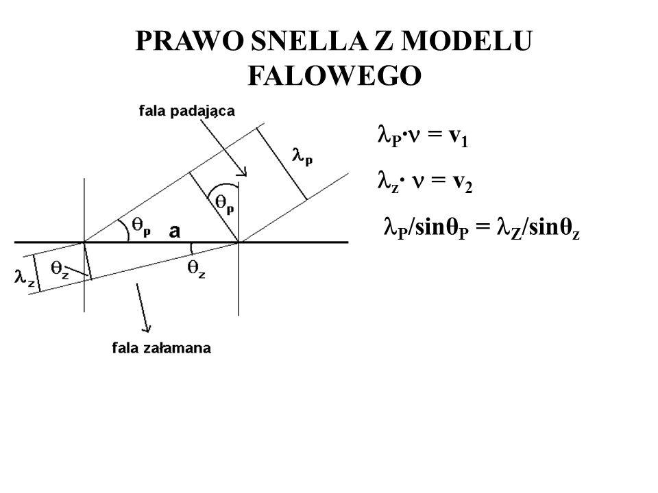 PRAWO SNELLA Z MODELU FALOWEGO P · = v 1 z · = v 2 P /sinθ P = Z /sinθ z