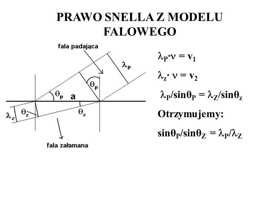 PRAWO SNELLA Z MODELU FALOWEGO P · = v 1 z · = v 2 P /sinθ P = Z /sinθ z Otrzymujemy: sinθ P /sinθ Z = P / Z