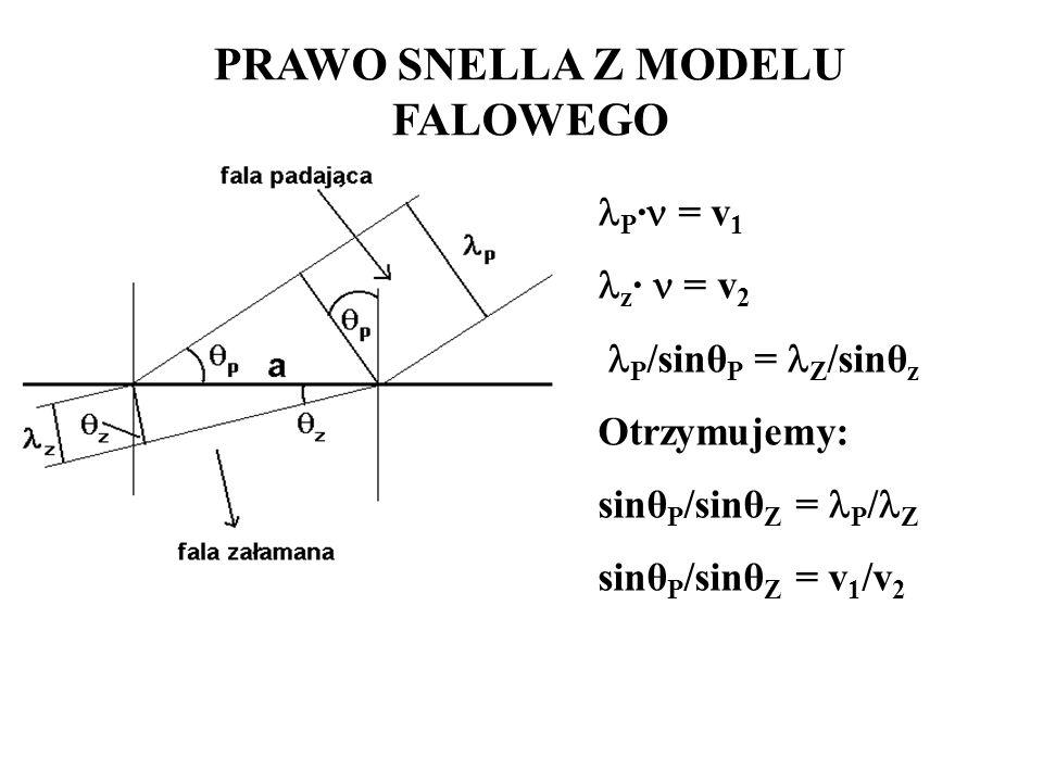 PRAWO SNELLA Z MODELU FALOWEGO P · = v 1 z · = v 2 P /sinθ P = Z /sinθ z Otrzymujemy: sinθ P /sinθ Z = P / Z sinθ P /sinθ Z = v 1 /v 2