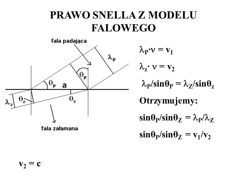 PRAWO SNELLA Z MODELU FALOWEGO P · = v 1 z · = v 2 P /sinθ P = Z /sinθ z Otrzymujemy: sinθ P /sinθ Z = P / Z sinθ P /sinθ Z = v 1 /v 2 v 2 = c