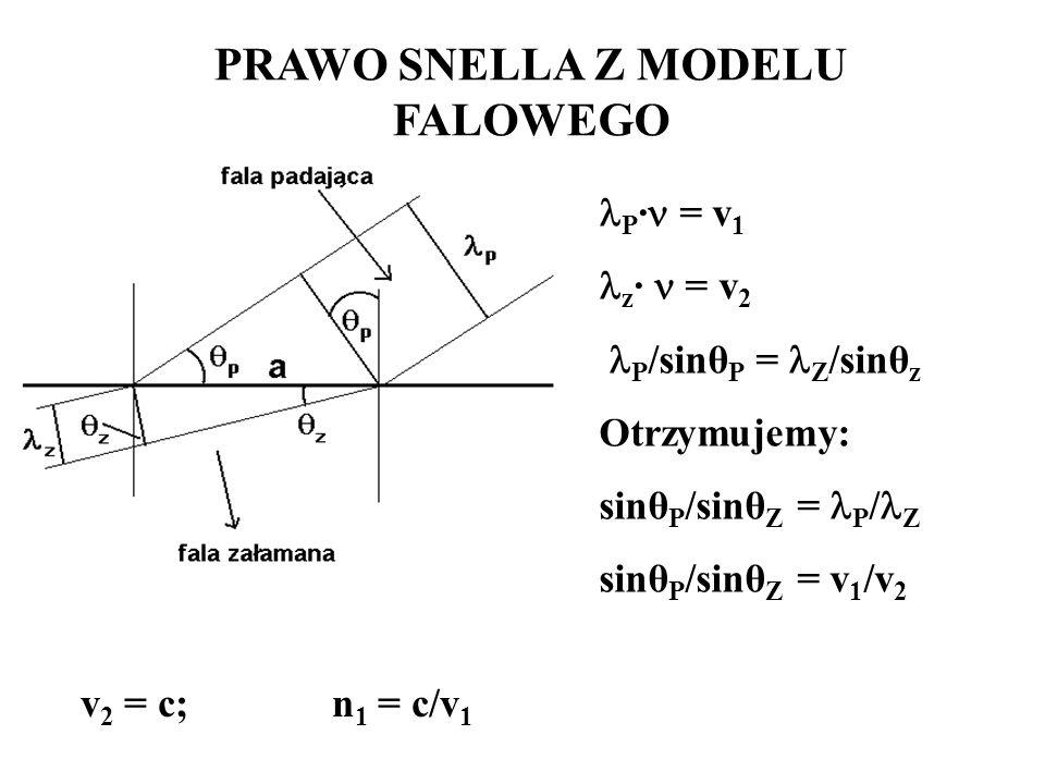 PRAWO SNELLA Z MODELU FALOWEGO P · = v 1 z · = v 2 P /sinθ P = Z /sinθ z Otrzymujemy: sinθ P /sinθ Z = P / Z sinθ P /sinθ Z = v 1 /v 2 v 2 = c; n 1 =