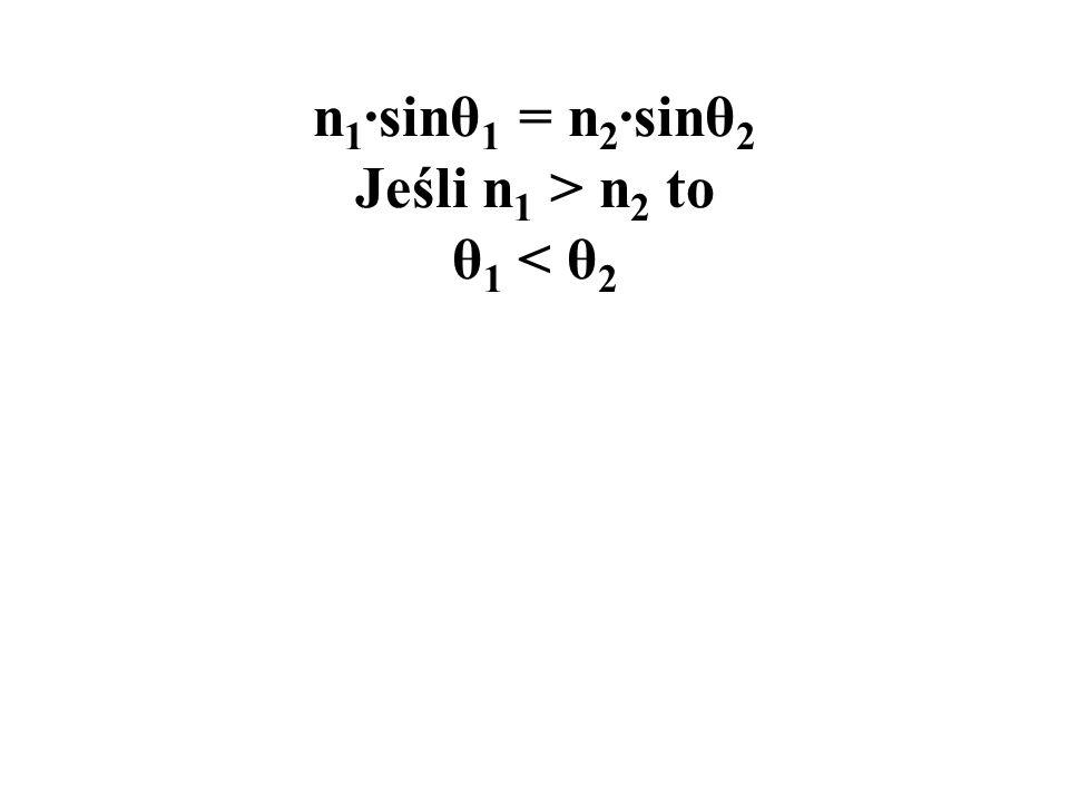 n 1 ·sinθ 1 = n 2 ·sinθ 2 Jeśli n 1 > n 2 to θ 1 < θ 2