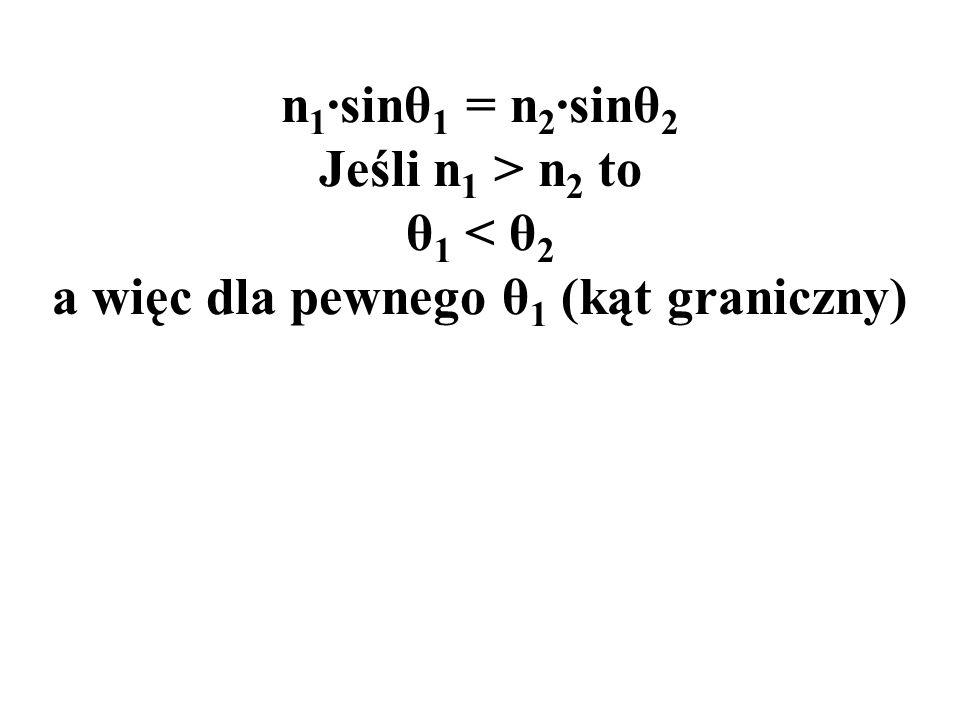 n 1 ·sinθ 1 = n 2 ·sinθ 2 Jeśli n 1 > n 2 to θ 1 < θ 2 a więc dla pewnego θ 1 (kąt graniczny)