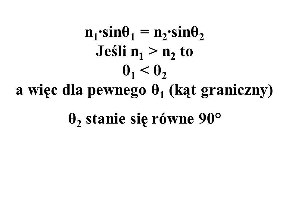 θ 2 stanie się równe 90°