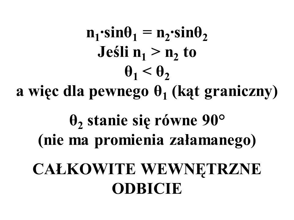 n 1 ·sinθ 1 = n 2 ·sinθ 2 Jeśli n 1 > n 2 to θ 1 < θ 2 a więc dla pewnego θ 1 (kąt graniczny) θ 2 stanie się równe 90° (nie ma promienia załamanego) C