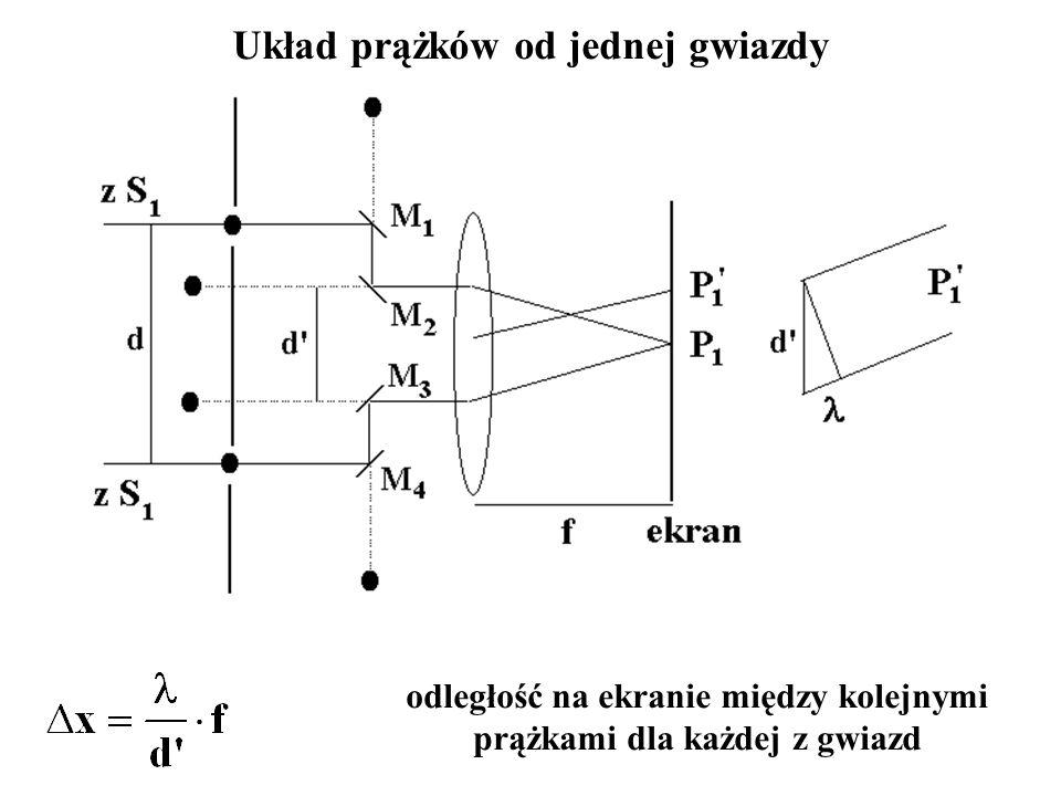 Układ prążków od jednej gwiazdy odległość na ekranie między kolejnymi prążkami dla każdej z gwiazd