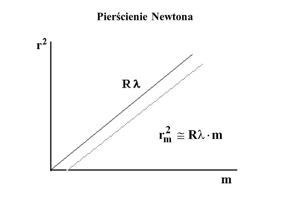 Wersja Younga Soczewka i płytka mają różne współczynniki załamania (1.5 i 1.7) Olej ma współczynnik załamania 1.6 Jasne prążki stają się ciemne i na odwrót Pierścienie Newtona