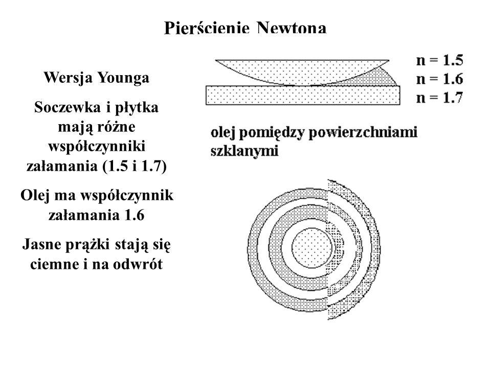 Wersja Younga Soczewka i płytka mają różne współczynniki załamania (1.5 i 1.7) Olej ma współczynnik załamania 1.6 Jasne prążki stają się ciemne i na o