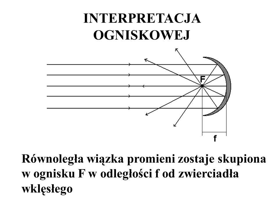 INTERPRETACJA OGNISKOWEJ Równoległa wiązka promieni zostaje skupiona w ognisku F w odległości f od zwierciadła wklęsłego