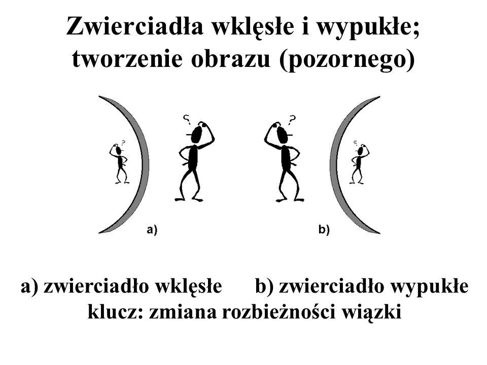 Zwierciadła wklęsłe i wypukłe; tworzenie obrazu (pozornego) a) zwierciadło wklęsłe b) zwierciadło wypukłe klucz: zmiana rozbieżności wiązki