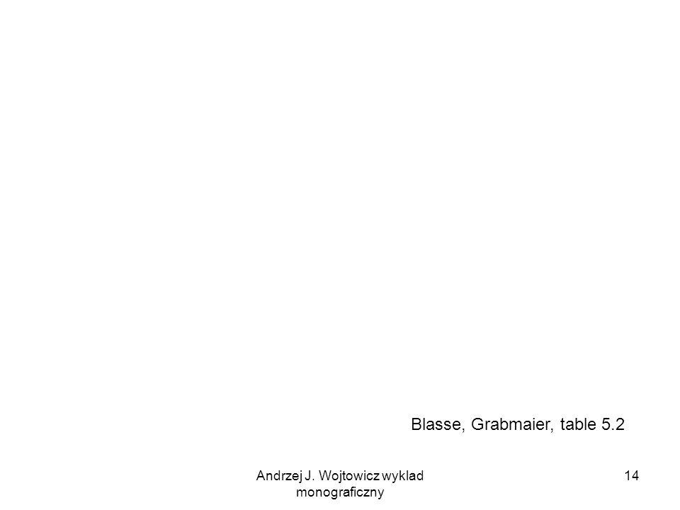 Andrzej J. Wojtowicz wyklad monograficzny 14 Blasse, Grabmaier, table 5.2