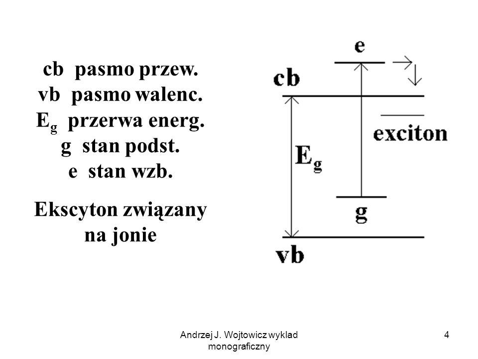 Andrzej J. Wojtowicz wyklad monograficzny 4 cb pasmo przew. vb pasmo walenc. E g przerwa energ. g stan podst. e stan wzb. Ekscyton związany na jonie