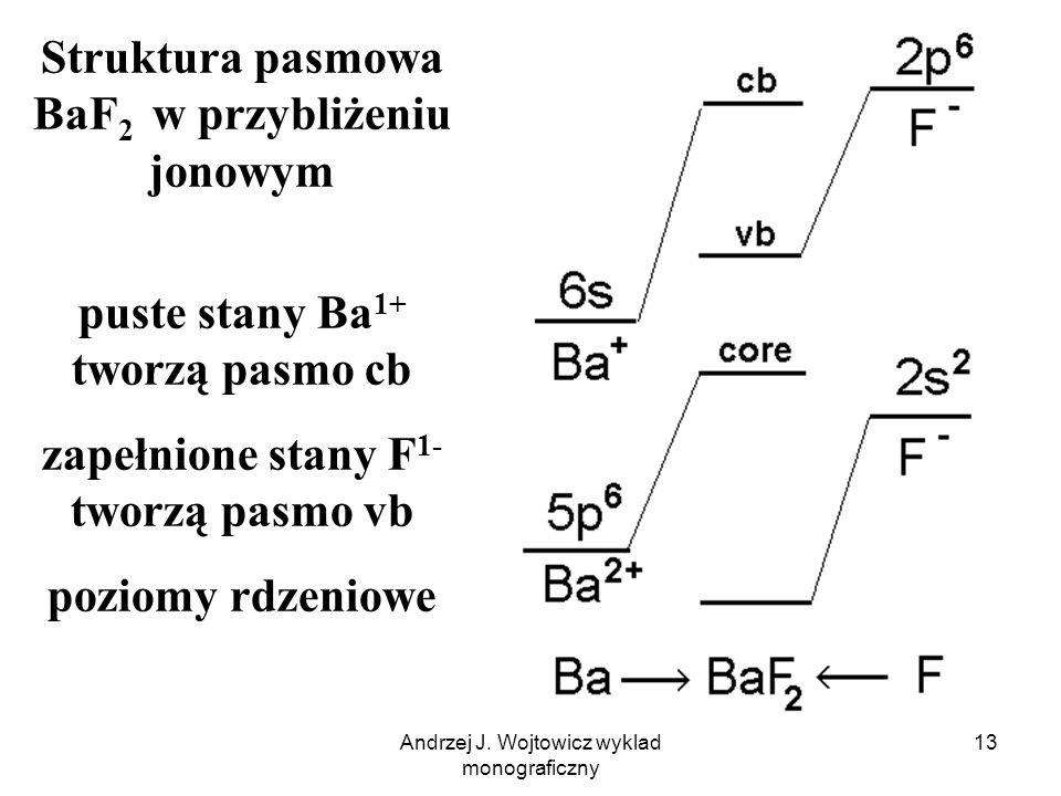 Andrzej J. Wojtowicz wyklad monograficzny 14 Struktura pasmowa Y 2 O 3