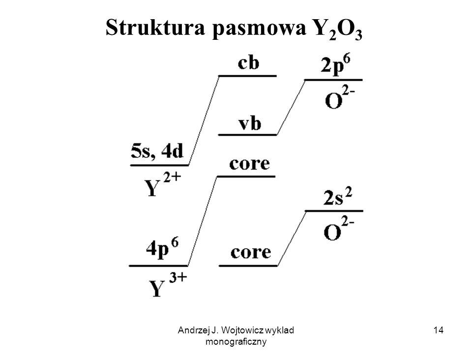 Andrzej J. Wojtowicz wyklad monograficzny 15 Struktura pasmowa kryształu