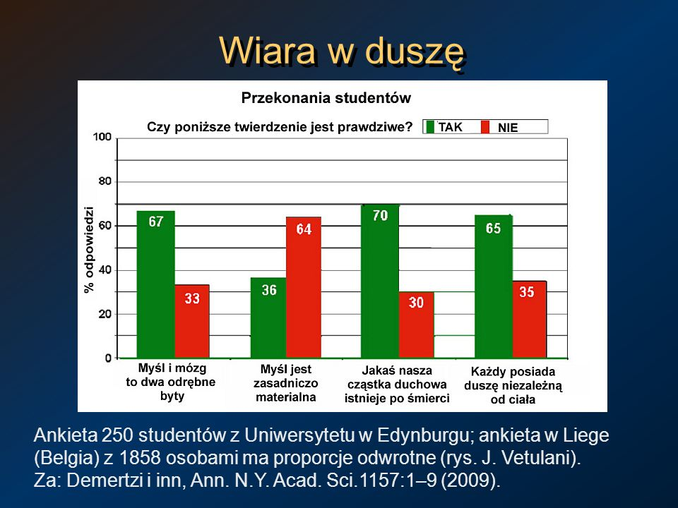Wiara w duszę Ankieta 250 studentów z Uniwersytetu w Edynburgu; ankieta w Liege (Belgia) z 1858 osobami ma proporcje odwrotne (rys. J. Vetulani). Za: