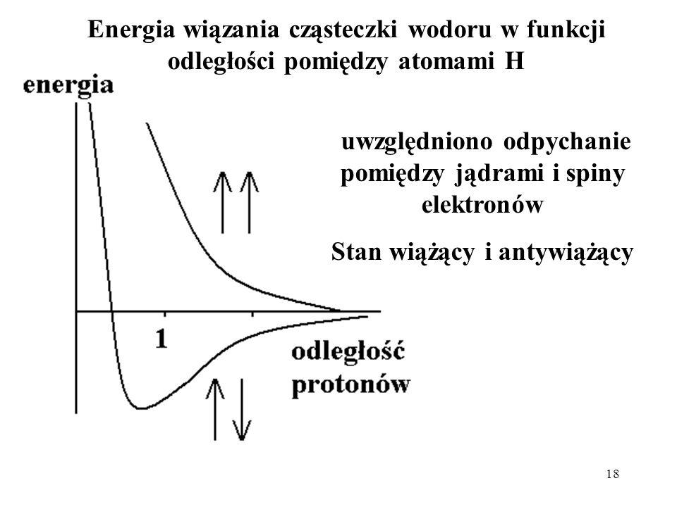 18 uwzględniono odpychanie pomiędzy jądrami i spiny elektronów Stan wiążący i antywiążący Energia wiązania cząsteczki wodoru w funkcji odległości pomi